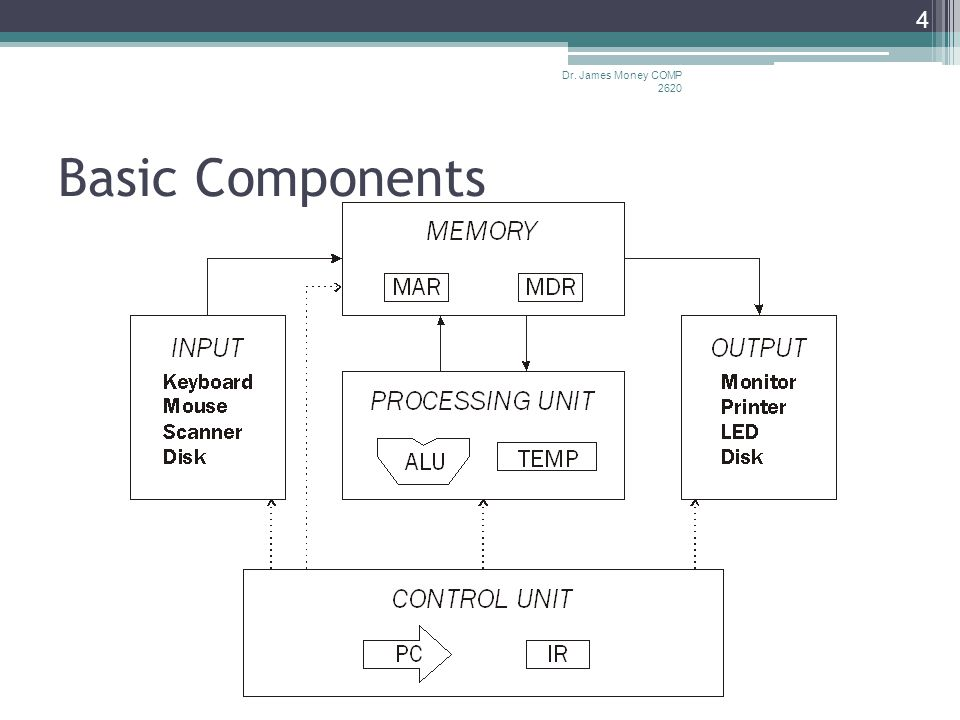 Basic Components Dr. James Money COMP