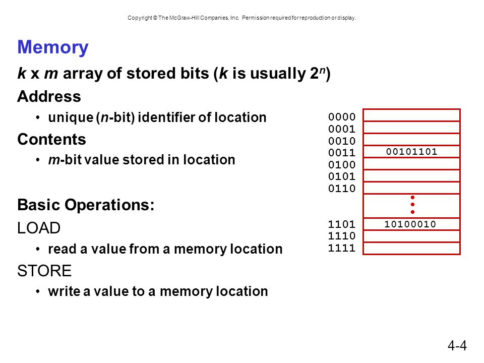 Copyright © The McGraw-Hill Companies, Inc. Permission required for reproduction or display. 4-4 Memory k x m array of stored bits (k is usually 2 n )