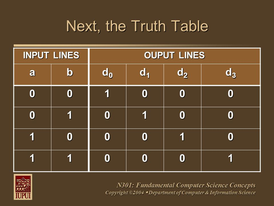 N301: Fundamental Computer Science Concepts Copyright ©2004  Department of Computer & Information Science Next, the Truth Table INPUT LINES OUPUT LINES ab d0d0d0d0 d1d1d1d1 d2d2d2d2 d3d3d3d3 001000 010100 100010 110001