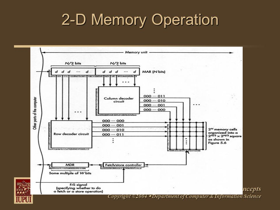 N301: Fundamental Computer Science Concepts Copyright ©2004  Department of Computer & Information Science 2-D Memory Operation