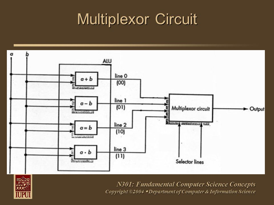 N301: Fundamental Computer Science Concepts Copyright ©2004  Department of Computer & Information Science Multiplexor Circuit