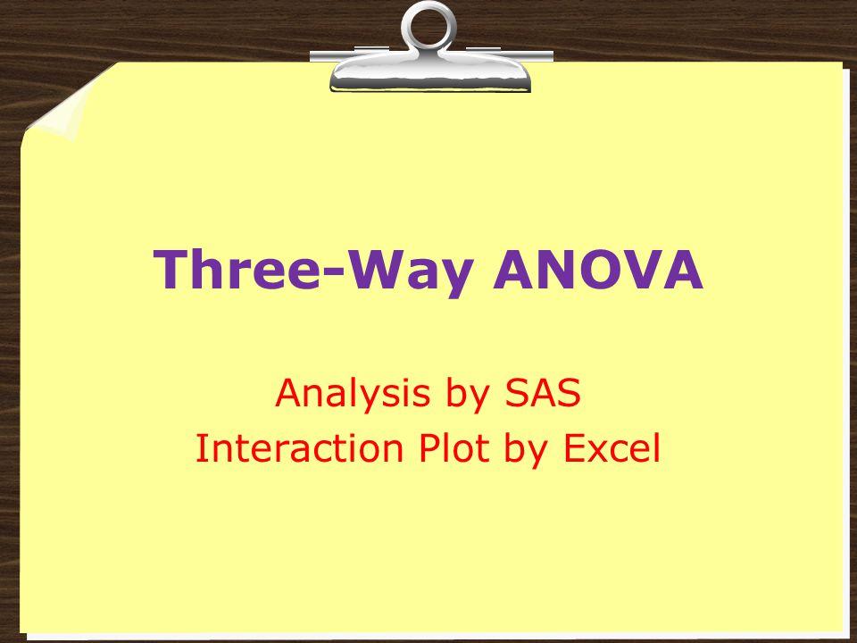 Three-Way ANOVA Analysis by SAS Interaction Plot by Excel