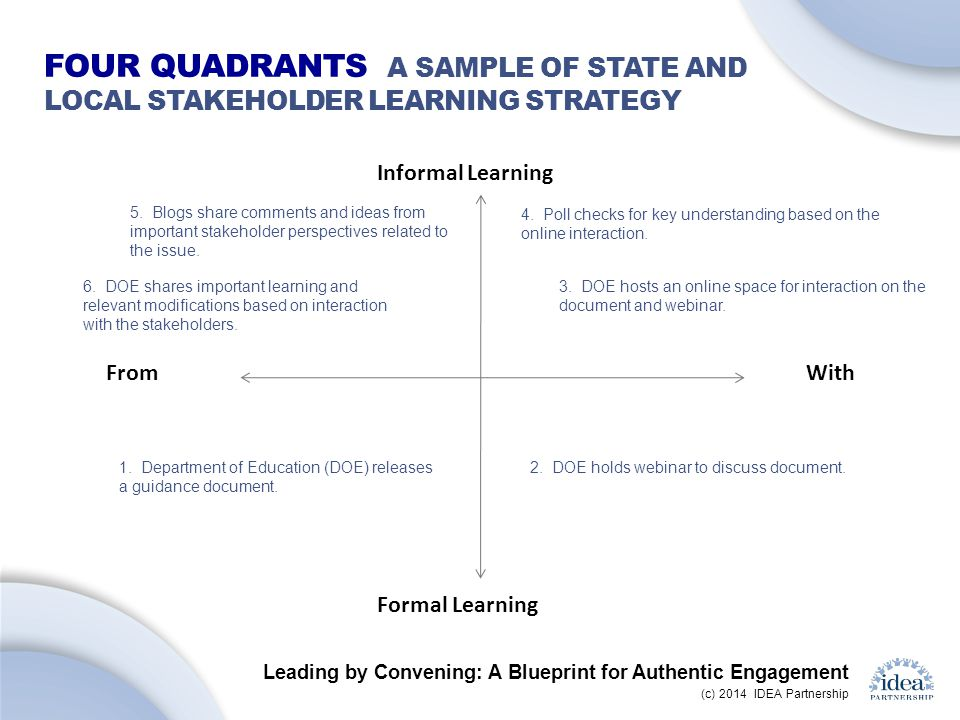 Leading by Convening: A Blueprint for Authentic Engagement (c) 2014 IDEA Partnership FOUR QUADRANTS A SAMPLE OF STATE AND LOCAL STAKEHOLDER LEARNING STRATEGY Informal Learning FromWith Formal Learning 1.