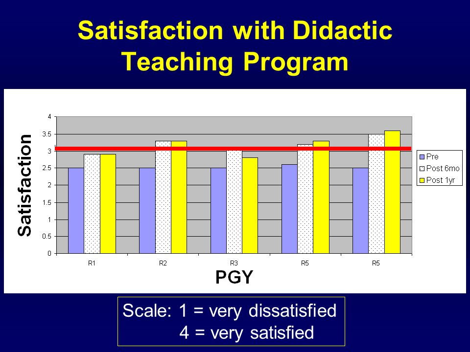 Satisfaction with Didactic Teaching Program Scale: 1 = very dissatisfied 4 = very satisfied