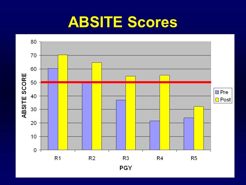ABSITE Scores