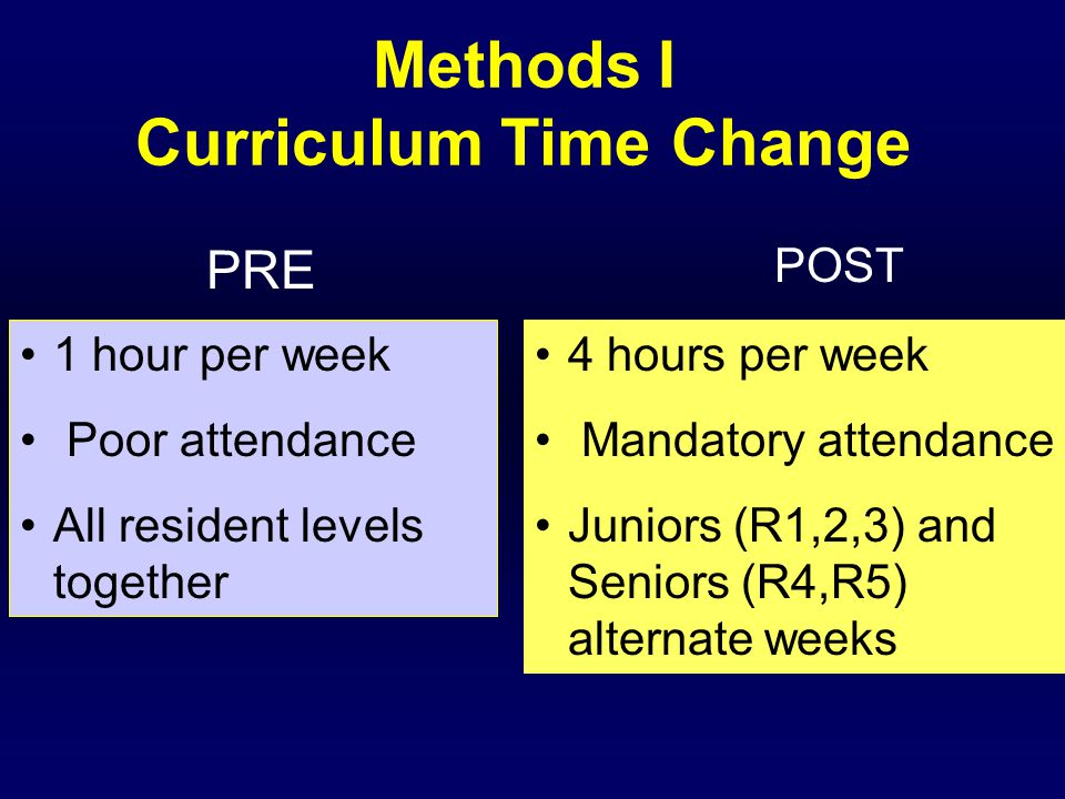 Time for Didactic Teaching 51 hrs/resident/yr 116 hrs/resident/yr R1,2,3 R4,5 71 hrs/resident/yr R1,2,3,4,5