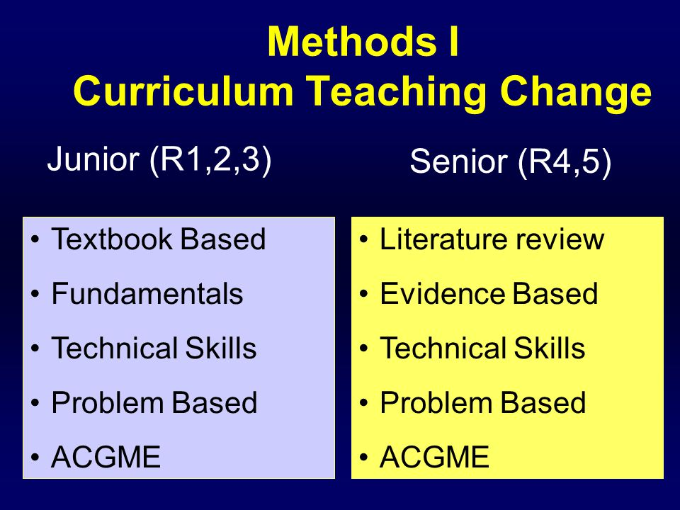 Methods I Curriculum Teaching Change Junior (R1,2,3) Senior (R4,5) Literature review Evidence Based Technical Skills Problem Based ACGME Textbook Based Fundamentals Technical Skills Problem Based ACGME