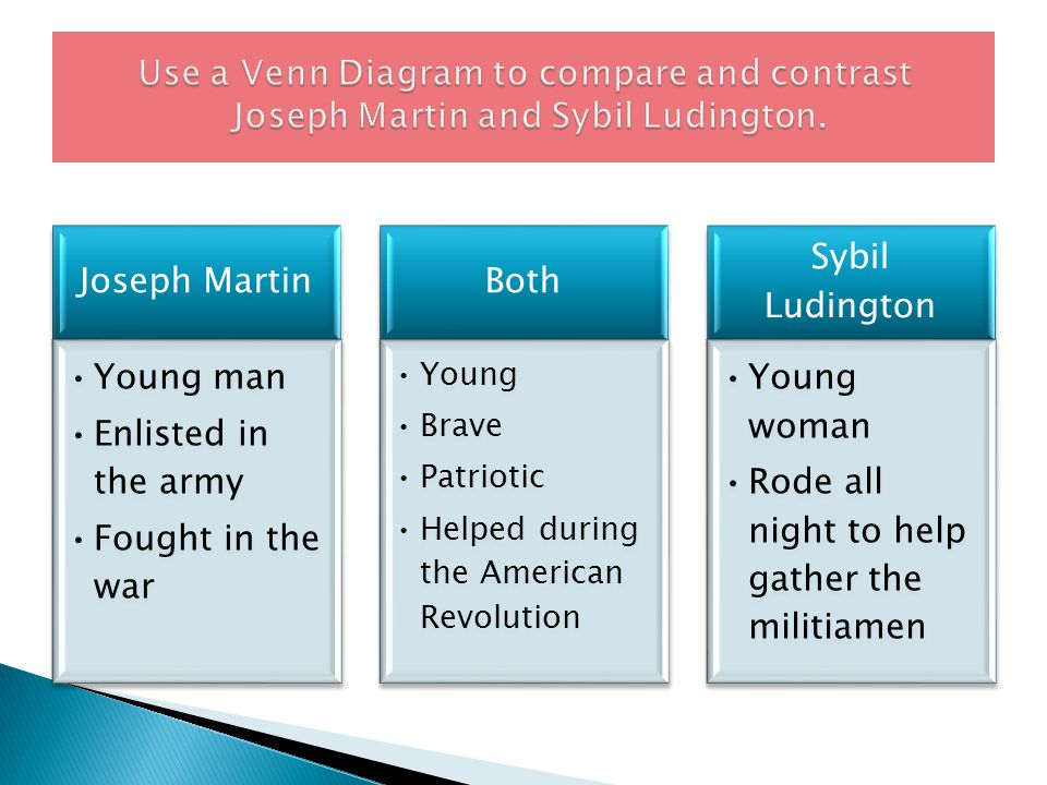 Joseph Martin Young man Enlisted in the army Fought in the war Both Young Brave Patriotic Helped during the American Revolution Sybil Ludington Young