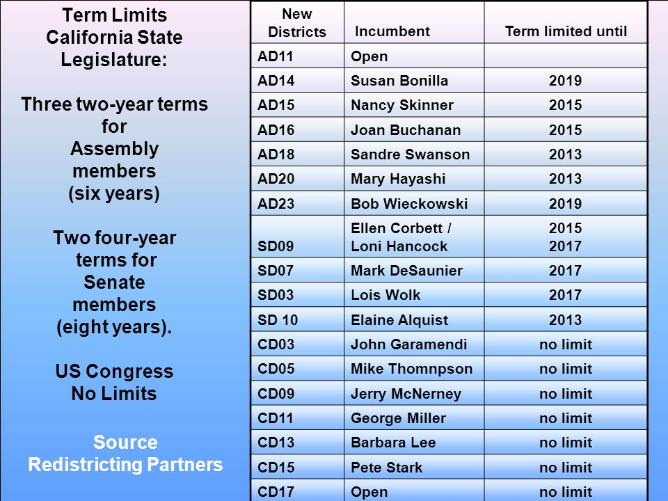 Term Limits California State Legislature: Three two-year terms for Assembly members (six years) Two four-year terms for Senate members (eight years).