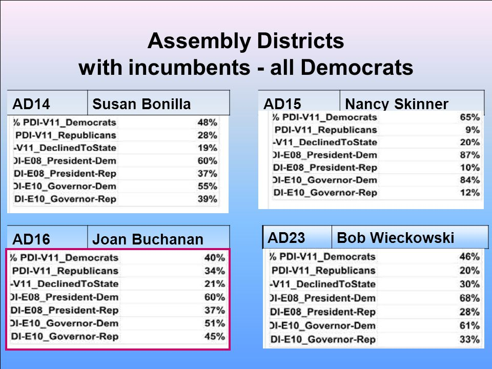 Assembly Districts with incumbents - all Democrats AD14Susan BonillaAD15Nancy Skinner AD16Joan Buchanan AD23Bob Wieckowski