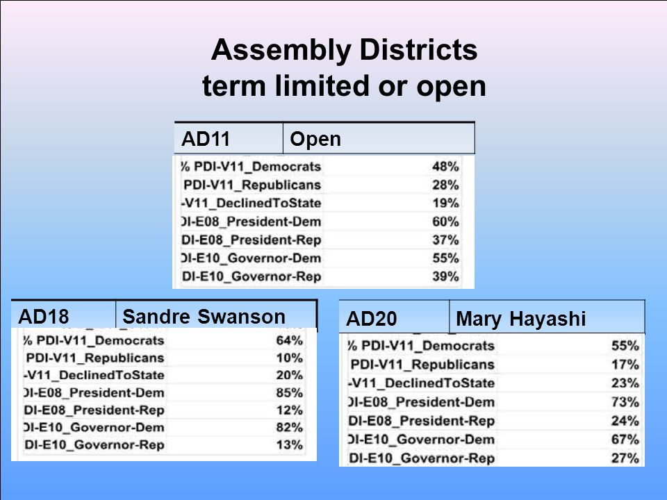 Assembly Districts term limited or open AD20Mary Hayashi AD11Open AD18Sandre Swanson