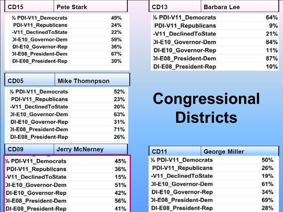 Congressional Districts CD05Mike Thomnpson CD09Jerry McNerney CD11George Miller CD15Pete StarkCD13Barbara Lee