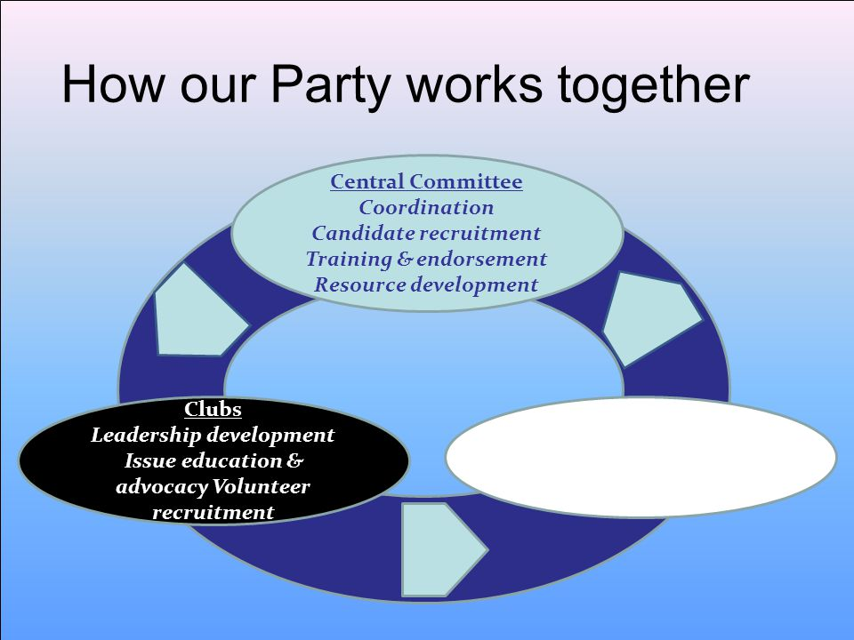 How our Party works together Central Committee Coordination Candidate recruitment Training & endorsement Resource development Clubs Leadership development Issue education & advocacy Volunteer recruitment UDCs Local campaign activities