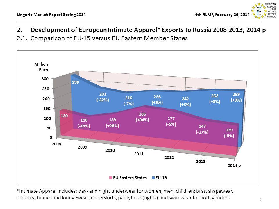 5 2. Development of European Intimate Apparel* Exports to Russia 2008-2013, 2014 p 2.1.Comparison of EU-15 versus EU Eastern Member States Lingerie Ma