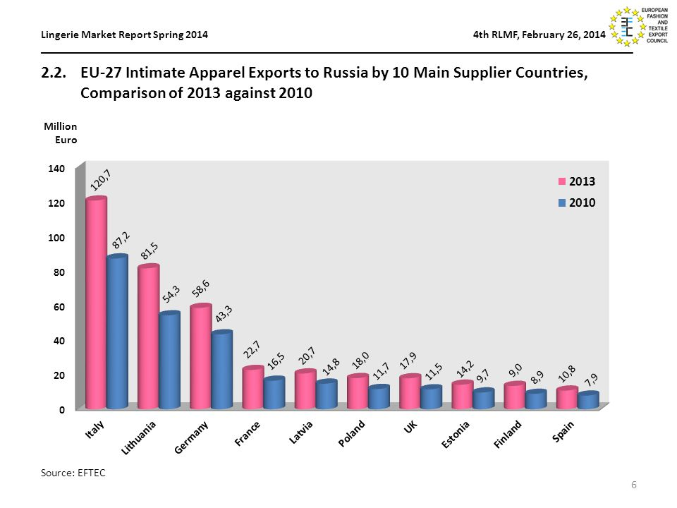 6 Lingerie Market Report Spring th RLMF, February 26, 2014 _________________________________________________________________________________________________________ 2.2.EU-27 Intimate Apparel Exports to Russia by 10 Main Supplier Countries, Comparison of 2013 against 2010 Million Euro Source: EFTEC
