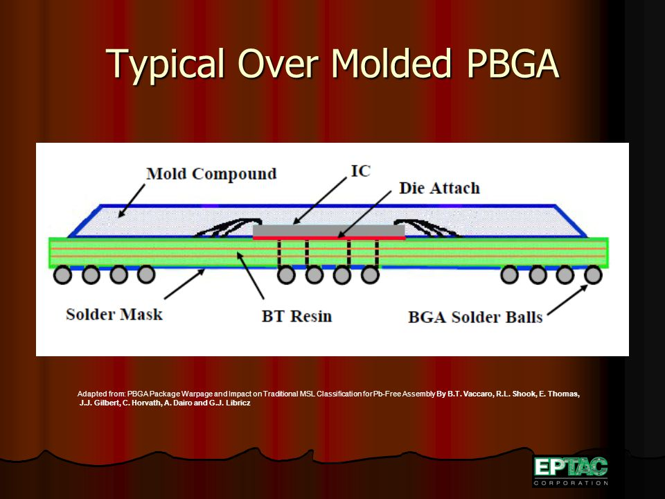 Typical Over Molded PBGA Adapted from: PBGA Package Warpage and Impact on Traditional MSL Classification for Pb-Free Assembly By B.T. Vaccaro, R.L. Sh