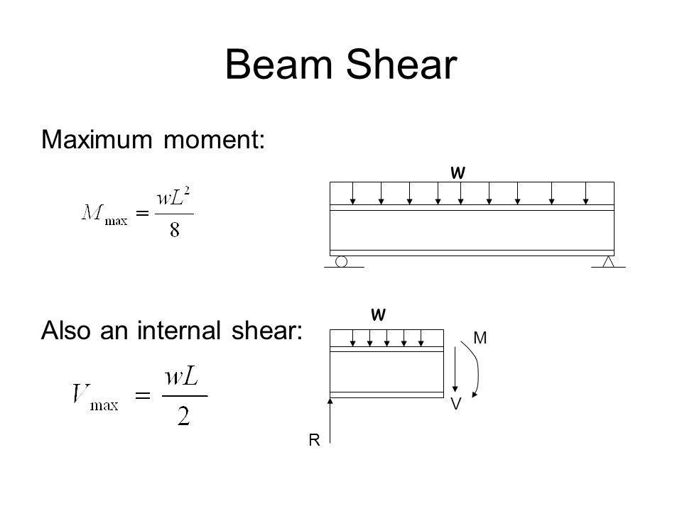 Beam Shear Maximum moment: Also an internal shear: w V M w R