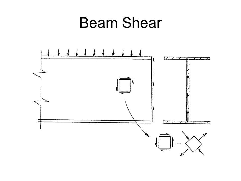 Beam Shear