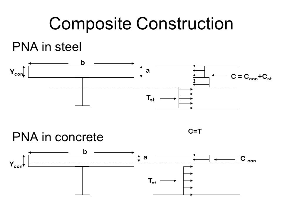 Composite Construction C con = 0.85f' c ba T = F y A s C and T can not exceed force carried by studs, ∑Q n ∑Q n =0.85 f' c ba Depth of compression block