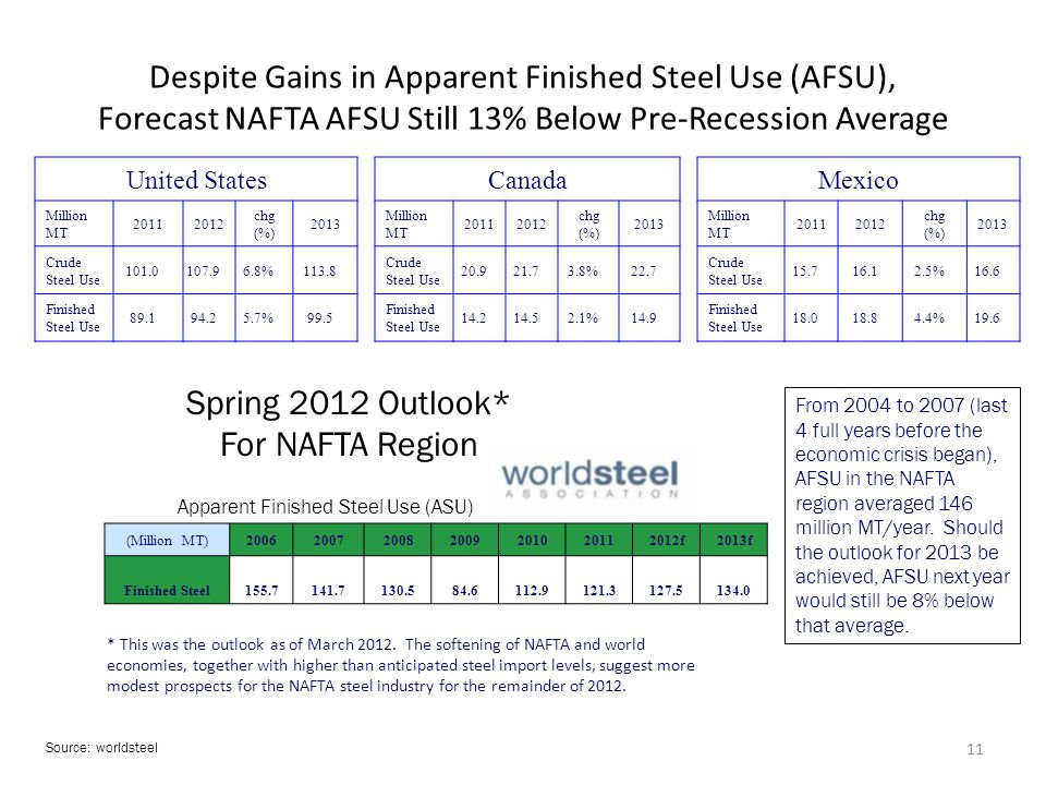 Despite Gains in Apparent Finished Steel Use (AFSU), Forecast NAFTA AFSU Still 13% Below Pre-Recession Average United States Million MT 20112012 chg (%) 2013 Crude Steel Use 101.0107.96.8%113.8 Finished Steel Use 89.194.25.7%99.5 Canada Million MT 20112012 chg (%) 2013 Crude Steel Use 20.921.73.8%22.7 Finished Steel Use 14.214.52.1%14.9 Mexico Million MT 20112012 chg (%) 2013 Crude Steel Use 15.716.12.5%16.6 Finished Steel Use 18.018.84.4%19.6 Spring 2012 Outlook* For NAFTA Region Apparent Finished Steel Use (ASU) (Million MT)2006200720082009201020112012f2013f Finished Steel155.7141.7130.584.6112.9121.3127.5134.0 Source: worldsteel From 2004 to 2007 (last 4 full years before the economic crisis began), AFSU in the NAFTA region averaged 146 million MT/year.