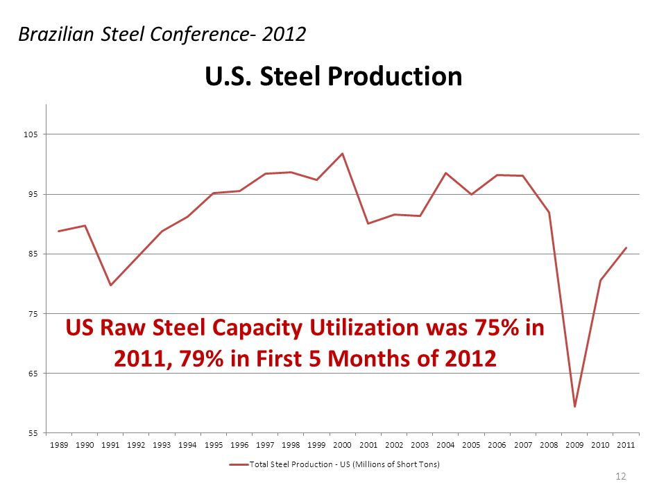 US Raw Steel Capacity Utilization was 75% in 2011, 79% in First 5 Months of 2012 Brazilian Steel Conference- 2012 12