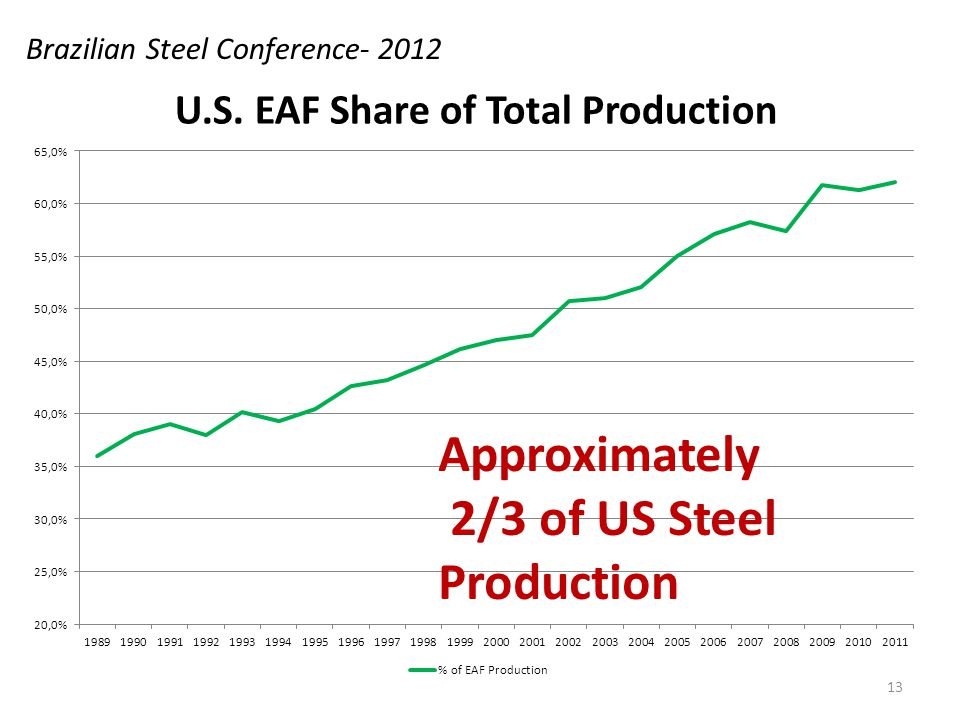Brazilian Steel Conference- 2012 Approximately 2/3 of US Steel Production 13