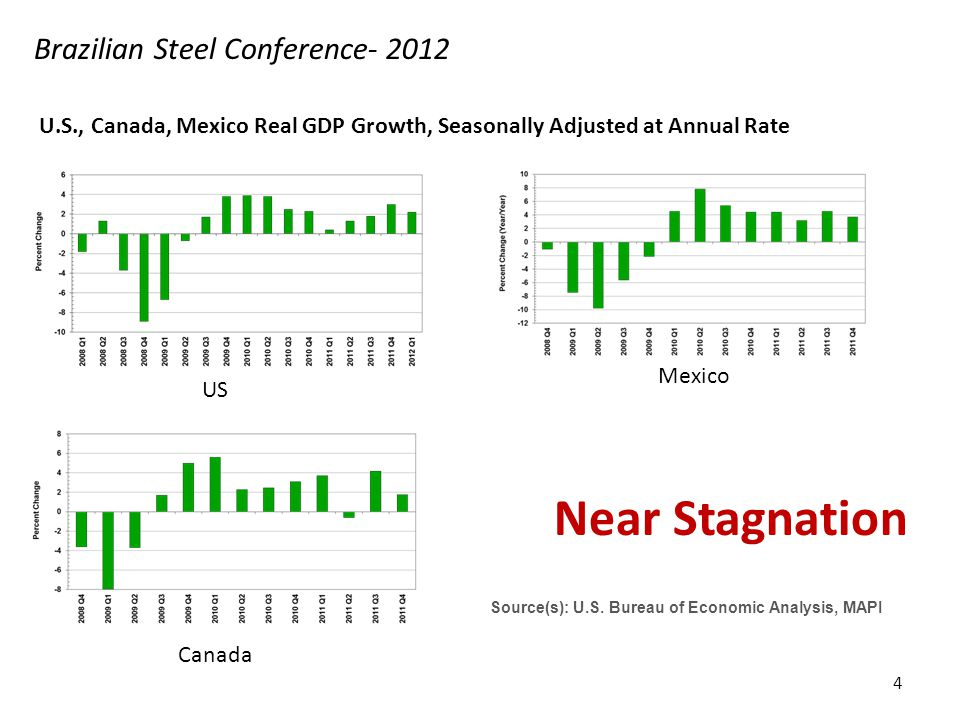 Finished steel demand drivers in US ActualFitted Three variables drive demand: NA auto build Non-residential construction Appliance shipments R² = 85% Source: First River Brazilian Steel Conference- 2012 15