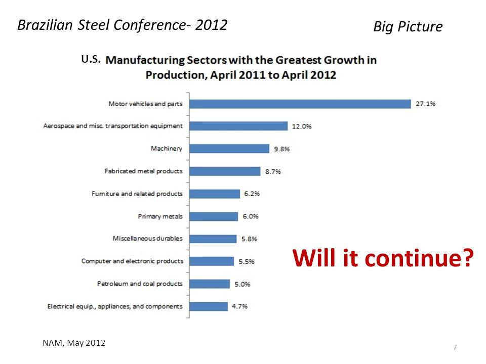 NAM, May 2012 Big Picture Brazilian Steel Conference- 2012 7 U.S. Will it continue?