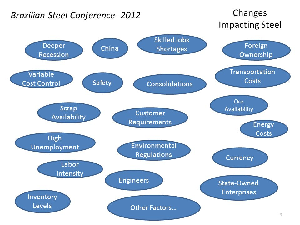 Brazilian Steel Conference- 2012 Changes Impacting Steel Deeper Recession Variable Cost Control Engineers Scrap Availability High Unemployment Labor Intensity Inventory Levels China Safety Consolidations Customer Requirements Environmental Regulations Foreign Ownership Transportation Costs Ore Availability Energy Costs Currency State-Owned Enterprises Other Factors… Skilled Jobs Shortages 9