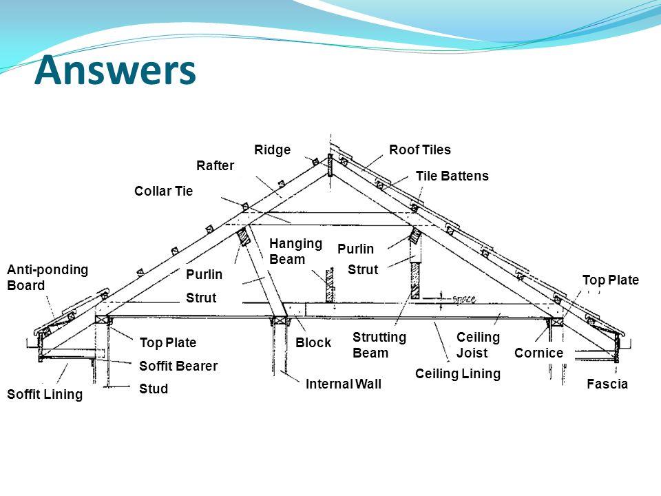 Answers Roof Tiles Tile Battens Top Plate Fascia Cornice Ceiling Joist Ceiling Lining Strutting Beam Internal Wall BlockTop Plate Soffit Bearer Stud S