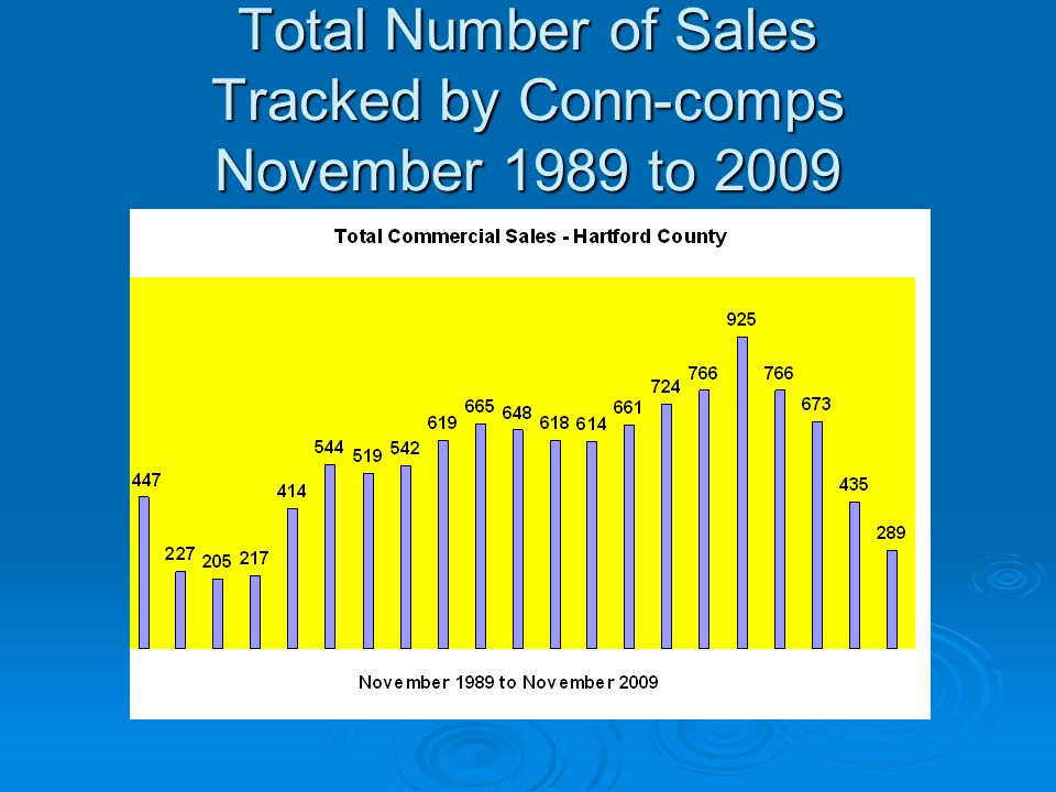 Total Number of Sales Tracked by Conn-comps November 1989 to 2009