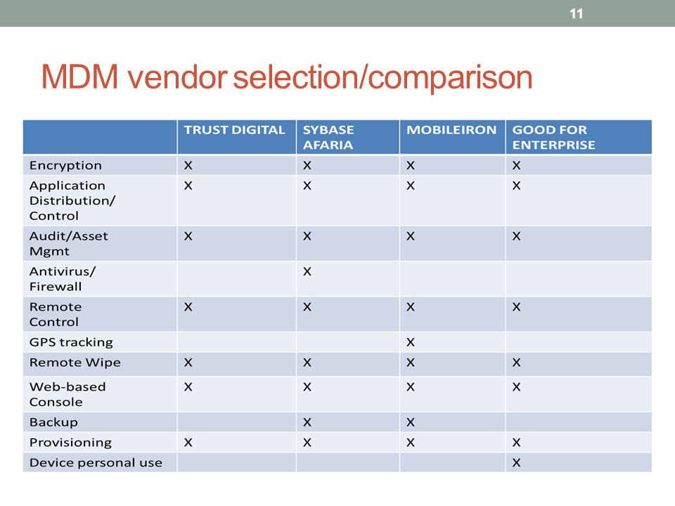 MDM vendor selection/comparison 11