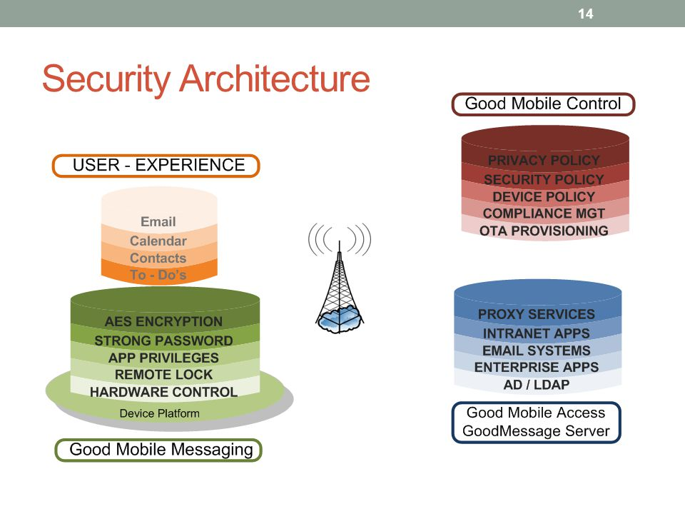 Security Architecture 14