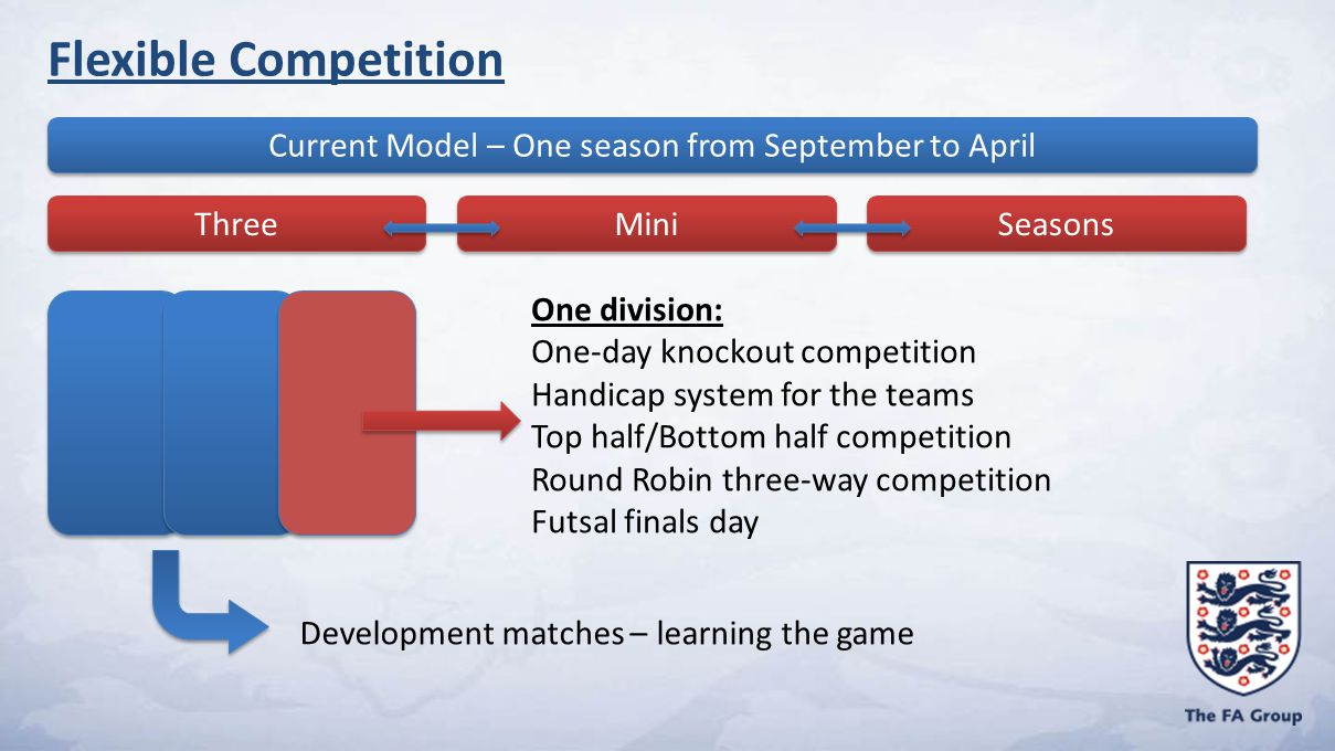 Current Model – One season from September to April Three Mini Seasons One division: One-day knockout competition Handicap system for the teams Top half/Bottom half competition Round Robin three-way competition Futsal finals day Development matches – learning the game Flexible Competition