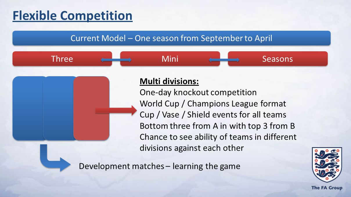 Current Model – One season from September to April Three Mini Seasons Development matches – learning the game Flexible Competition Multi divisions: One-day knockout competition World Cup / Champions League format Cup / Vase / Shield events for all teams Bottom three from A in with top 3 from B Chance to see ability of teams in different divisions against each other