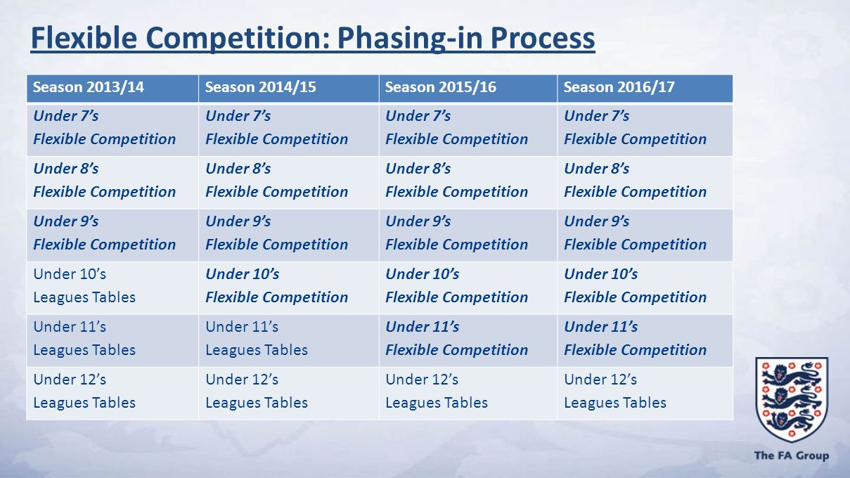Season 2013/14Season 2014/15Season 2015/16Season 2016/17 Under 7's Flexible Competition Under 7's Flexible Competition Under 7's Flexible Competition Under 7's Flexible Competition Under 8's Flexible Competition Under 8's Flexible Competition Under 8's Flexible Competition Under 8's Flexible Competition Under 9's Flexible Competition Under 9's Flexible Competition Under 9's Flexible Competition Under 9's Flexible Competition Under 10's Leagues Tables Under 10's Flexible Competition Under 10's Flexible Competition Under 10's Flexible Competition Under 11's Leagues Tables Under 11's Leagues Tables Under 11's Flexible Competition Under 11's Flexible Competition Under 12's Leagues Tables Under 12's Leagues Tables Under 12's Leagues Tables Under 12's Leagues Tables Flexible Competition: Phasing-in Process