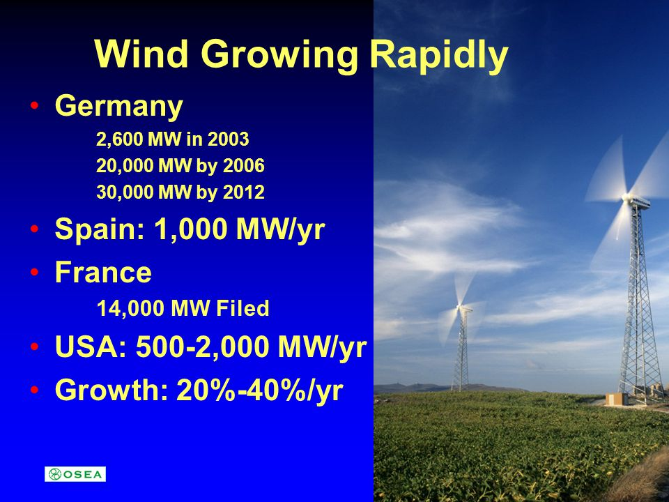 Wind Growing Rapidly Germany 2,600 MW in 2003 20,000 MW by 2006 30,000 MW by 2012 Spain: 1,000 MW/yr France 14,000 MW Filed USA: 500-2,000 MW/yr Growth: 20%-40%/yr