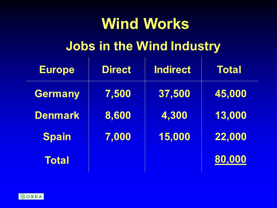 Wind Works Jobs in the Wind Industry EuropeDirectIndirectTotal Germany7,50037,50045,000 Denmark8,6004,30013,000 Spain7,00015,00022,000 Total 80,000