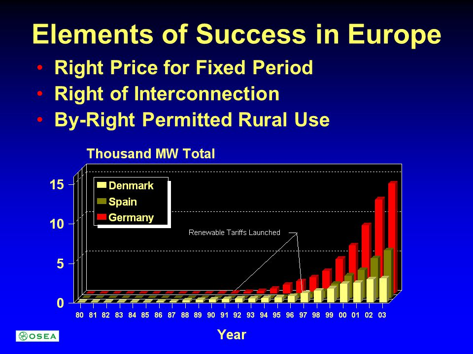 Elements of Success in Europe Right Price for Fixed Period Right of Interconnection By-Right Permitted Rural Use
