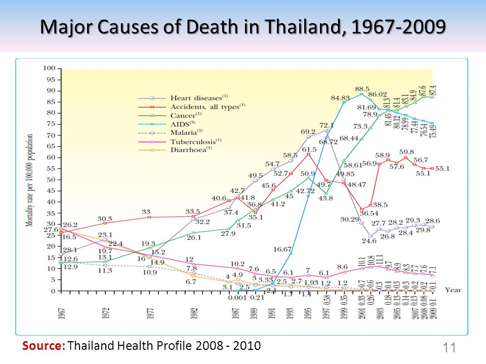 Source: Thailand Health Profile 2008 - 2010 11 Major Causes of Death in Thailand, 1967-2009