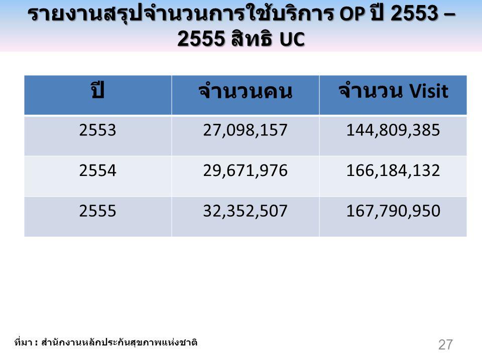 27 รายงานสรุปจำนวนการใช้บริการ OP ปี 2553 – 2555 สิทธิ UC ปีจำนวนคนจำนวน Visit 255327,098,157144,809,385 255429,671,976166,184,132 255532,352,507167,7