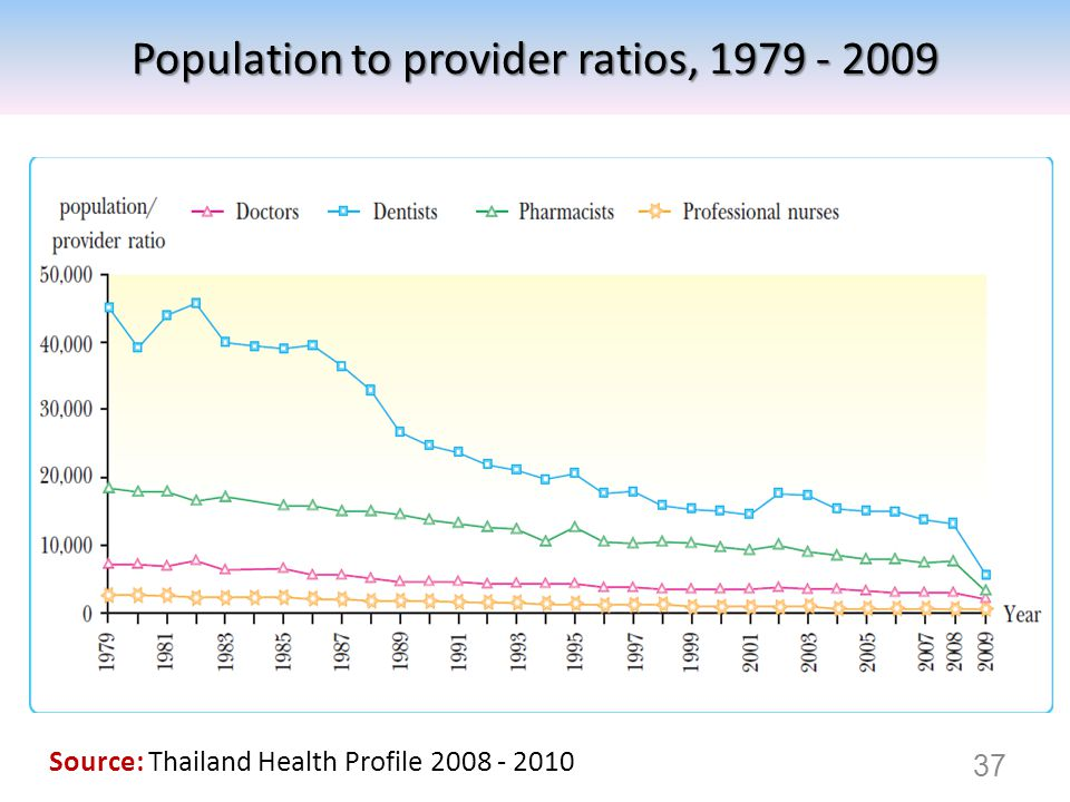 37 Source: Thailand Health Profile 2008 - 2010 Population to provider ratios, 1979 - 2009