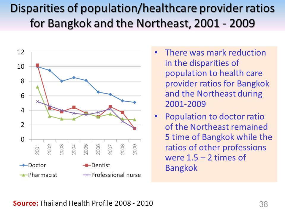 There was mark reduction in the disparities of population to health care provider ratios for Bangkok and the Northeast during 2001-2009 Population to