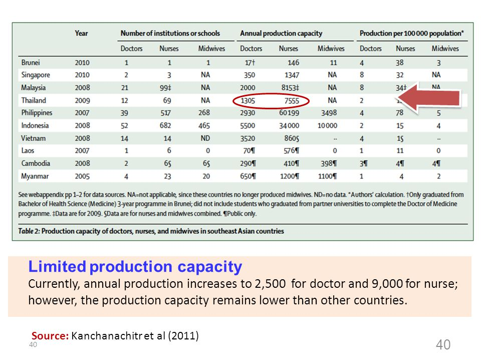 40 Limited production capacity Currently, annual production increases to 2,500 for doctor and 9,000 for nurse; however, the production capacity remain