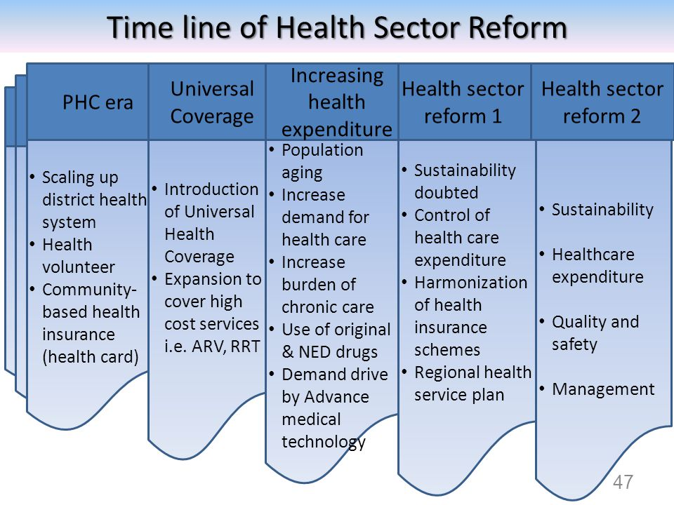 47 Time line of Health Sector Reform Scaling up district health system Health volunteer Community- based health insurance (health card) PHC era Introd