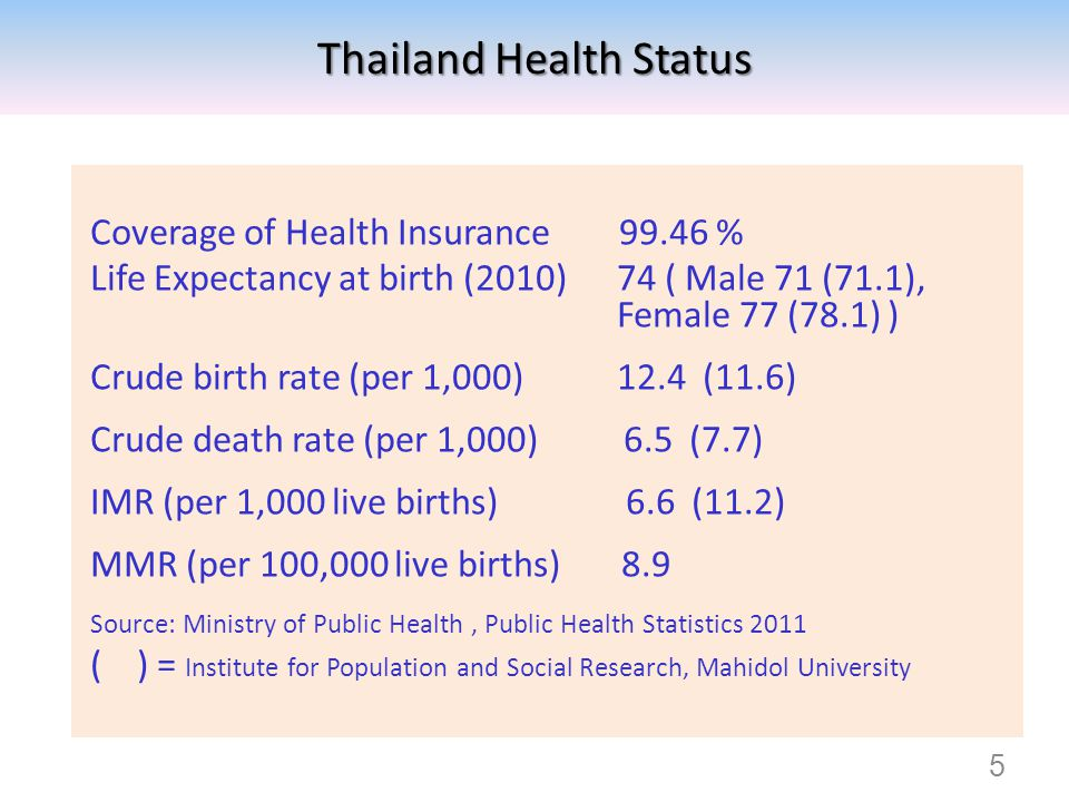 Coverage of Health Insurance 99.46 % Life Expectancy at birth (2010) 74 ( Male 71 (71.1), Female 77 (78.1) ) Crude birth rate (per 1,000) 12.4 (11.6)