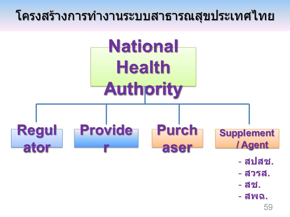 Provide r National Health Authority Purch aser Regul ator Supplement / Agent - สปสช. - สวรส. - สช. - สพฉ.โครงสร้างการทำงานระบบสาธารณสุขประเทศไทย 59