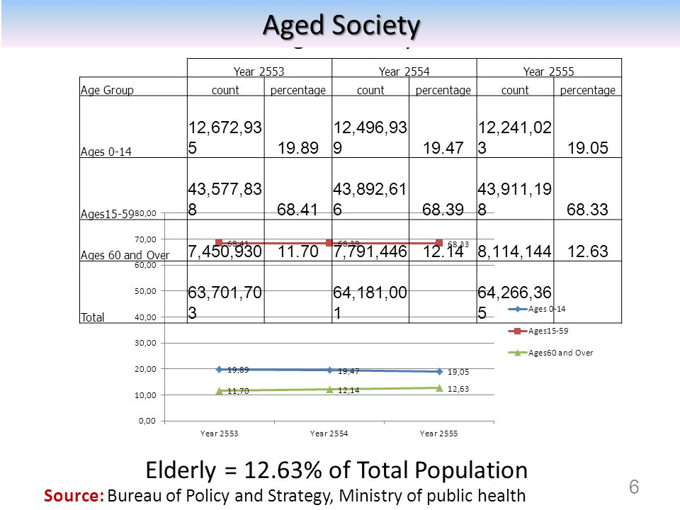 Source: Population Division of the Department of Economic and Social Affairs of the United Nations Secretariat, World Population Prospects: The 2010 Revision Japan Korea China Thailand World 7 Proportion of elderly (>65 years old)