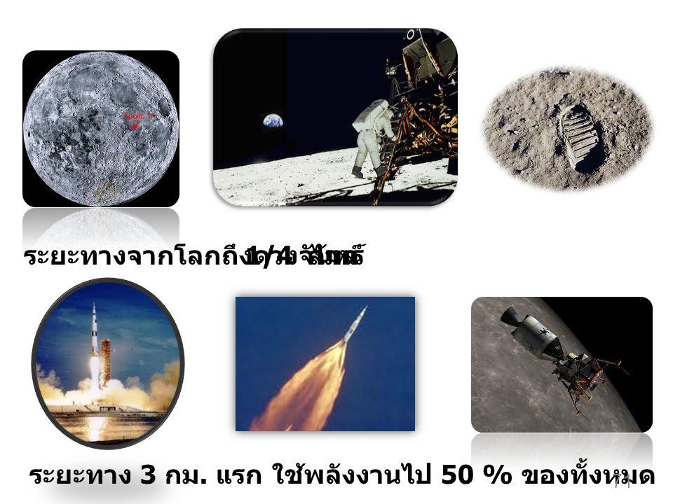 ระยะทางจากโลกถึงดวงจันทร์ 1/4 ล้านไมล์ ระยะทาง 3 กม. แรก ใช้พลังงานไป 50 % ของทั้งหมด 71