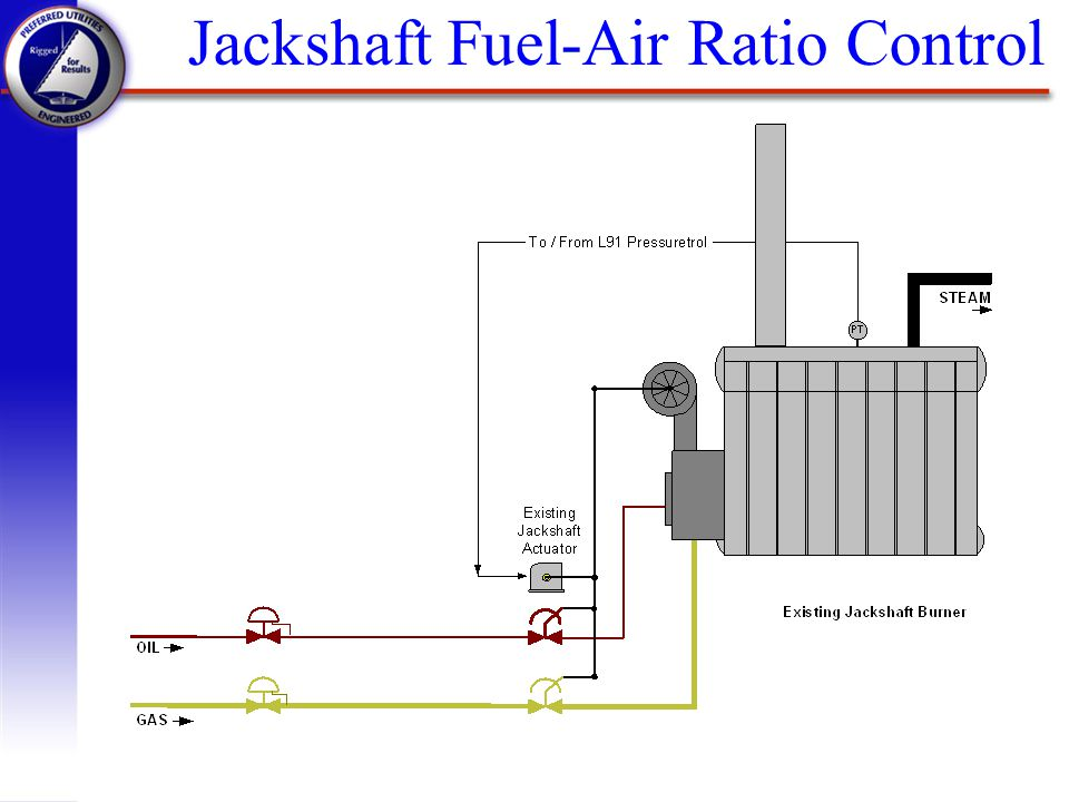 Jackshaft Fuel-Air Ratio Control
